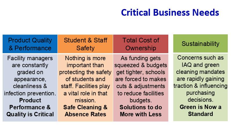 Critical Business Needs