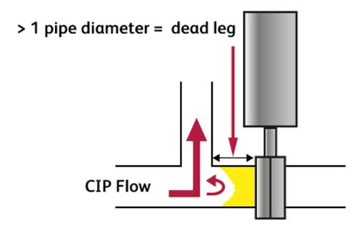Dead leg illustration