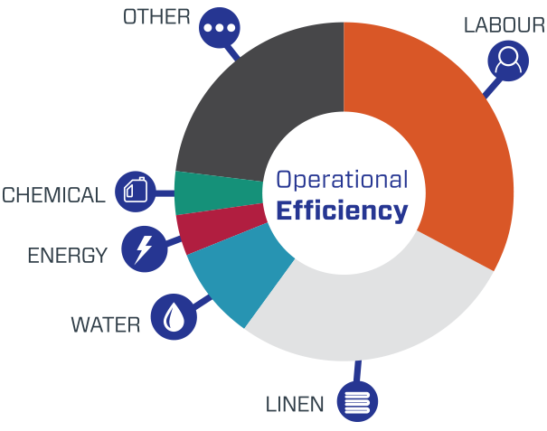 Operational Efficiency