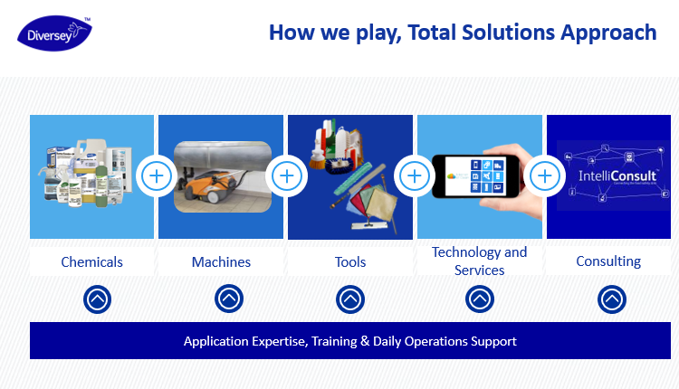 Total Solutions Approach